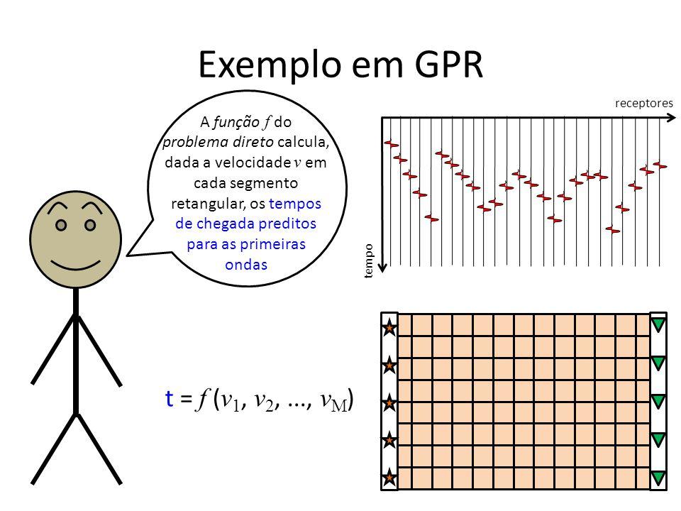 Exemplo em GPR tempo receptores A função f do problema direto calcula, dada a velocidade v em cada segmento retangular, os tempos de chegada preditos para as primeiras ondas t = f ( v 1, v 2,..., v M )