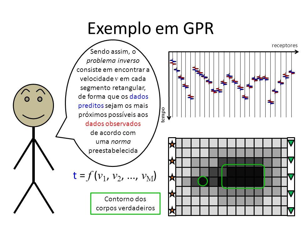 Exemplo em GPR tempo receptores t = f ( v 1, v 2,..., v M ) Sendo assim, o problema inverso consiste em encontrar a velocidade v em cada segmento retangular, de forma que os dados preditos sejam os mais próximos possíveis aos dados observados de acordo com uma norma preestabelecida Contorno dos corpos verdadeiros