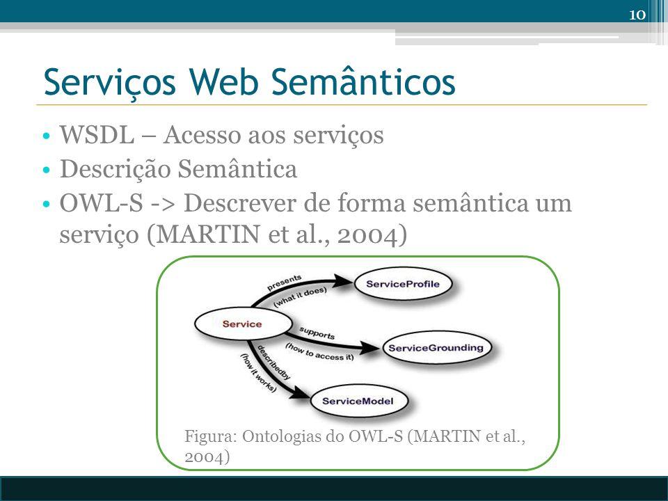 WSDL – Acesso aos serviços Descrição Semântica OWL-S -> Descrever de forma semântica um serviço (MARTIN et al., 2004) 10 Figura: Ontologias do OWL-S (MARTIN et al., 2004)