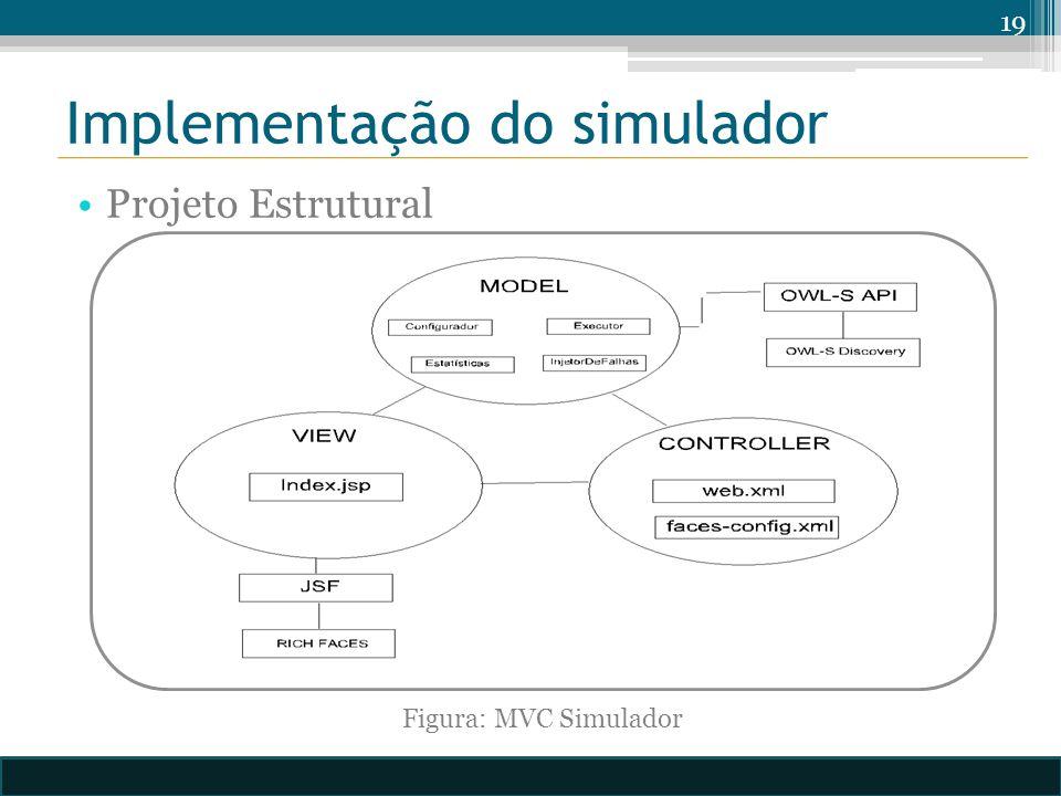 Implementação do simulador Projeto Estrutural 19 Figura: MVC Simulador