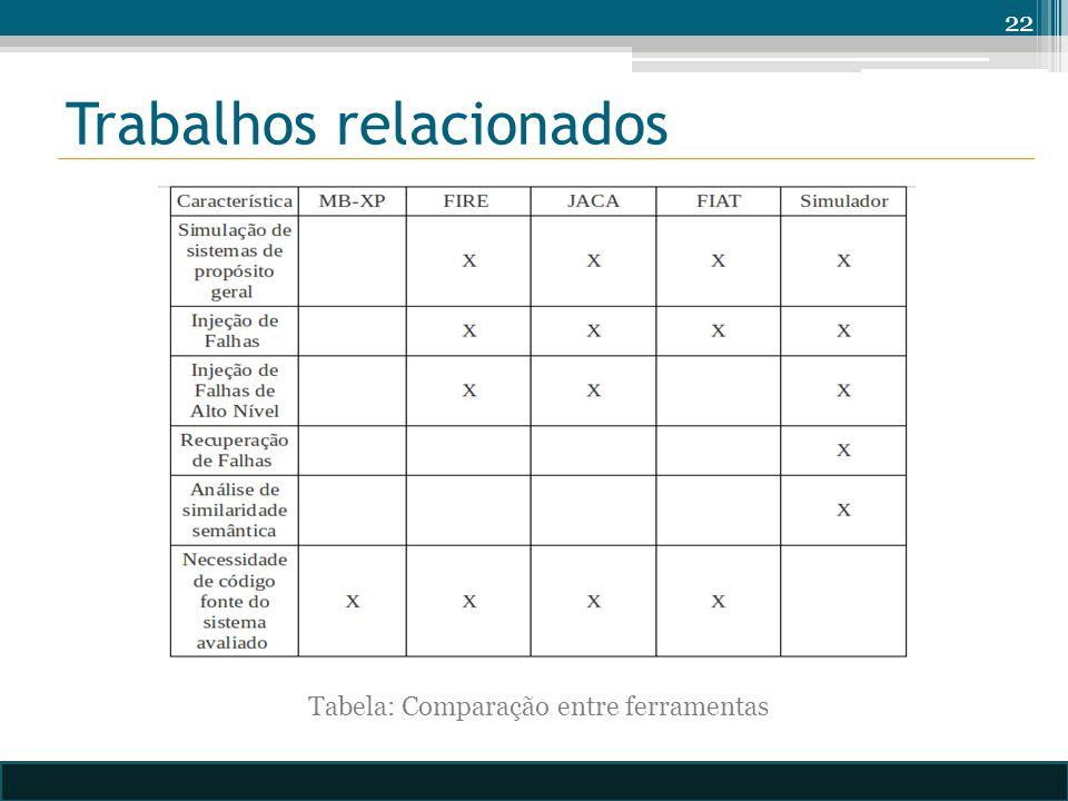 Trabalhos relacionados 22 Tabela: Comparação entre ferramentas