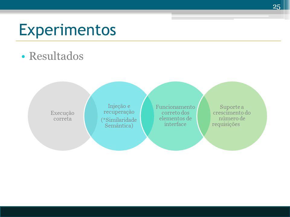 Experimentos 25 Resultados Execução correta Injeção e recuperação (*Similaridade Semântica) Funcionamento correto dos elementos de interface Suporte a crescimento do número de requisições