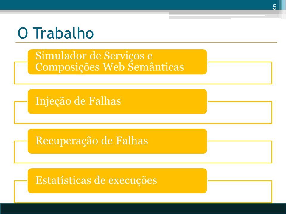O Trabalho Simulador de Serviços e Composições Web Semânticas Injeção de FalhasRecuperação de FalhasEstatísticas de execuções 5