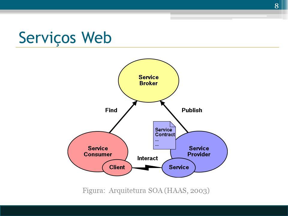 Serviços Web 8 Figura: Arquitetura SOA (HAAS, 2003)