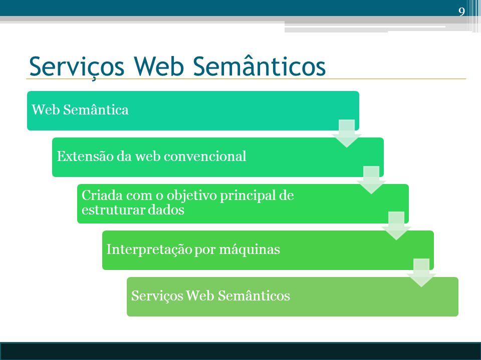Serviços Web Semânticos Web SemânticaExtensão da web convencional Criada com o objetivo principal de estruturar dados Interpretação por máquinasServiços Web Semânticos 9