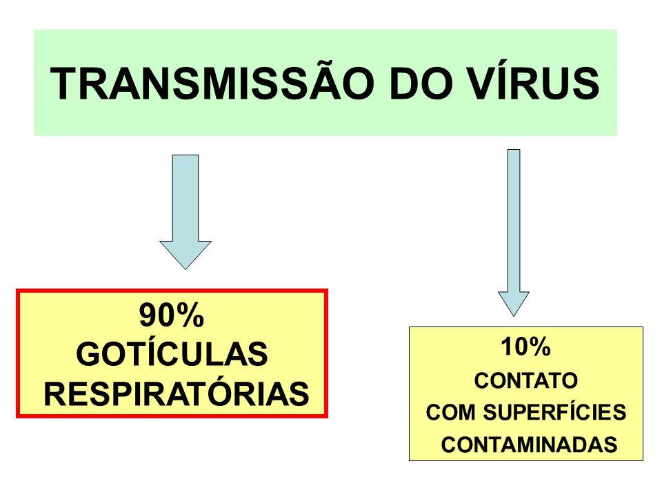 TRANSMISSÃO DO VÍRUS 90% GOTÍCULAS RESPIRATÓRIAS 10% CONTATO COM SUPERFÍCIES CONTAMINADAS