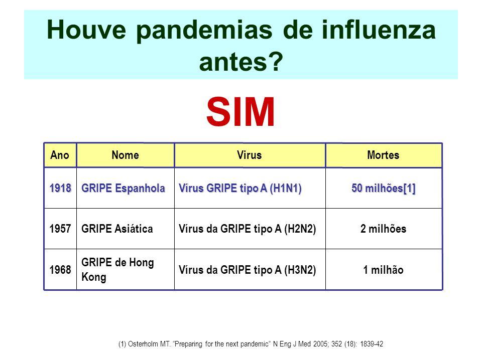 Houve pandemias de influenza antes? SIM AnoNomeVirusMortes1918 GRIPE Espanhola Vírus GRIPE tipo A (H1N1)  50 milhões[1] 1957GRIPE AsiáticaVírus da GR