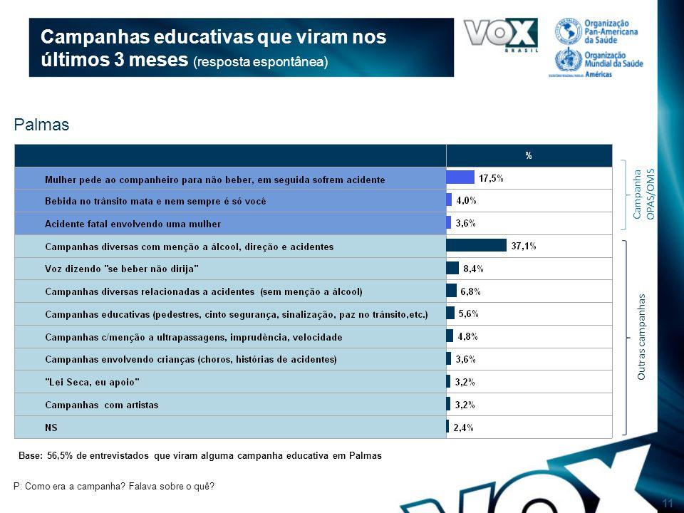 11 Campanhas educativas que viram nos últimos 3 meses (resposta espontânea) Base: 56,5% de entrevistados que viram alguma campanha educativa em Palmas P: Como era a campanha.