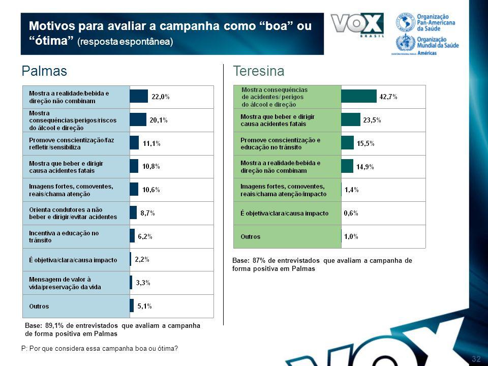 32 Motivos para avaliar a campanha como boa ou ótima (resposta espontânea) Base: 89,1% de entrevistados que avaliam a campanha de forma positiva em Palmas P: Por que considera essa campanha boa ou ótima.