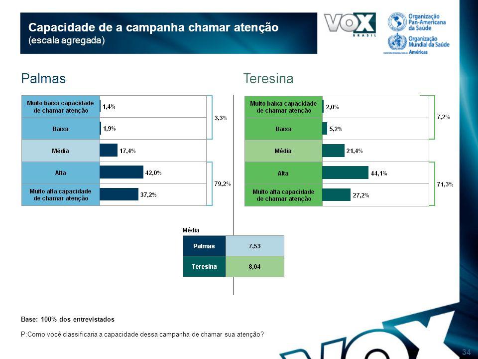 34 Capacidade de a campanha chamar atenção (escala agregada) Base: 100% dos entrevistados P:Como você classificaria a capacidade dessa campanha de chamar sua atenção.