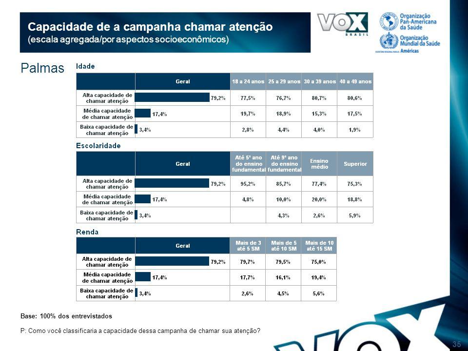 35 Capacidade de a campanha chamar atenção (escala agregada/por aspectos socioeconômicos) Base: 100% dos entrevistados P: Como você classificaria a capacidade dessa campanha de chamar sua atenção.
