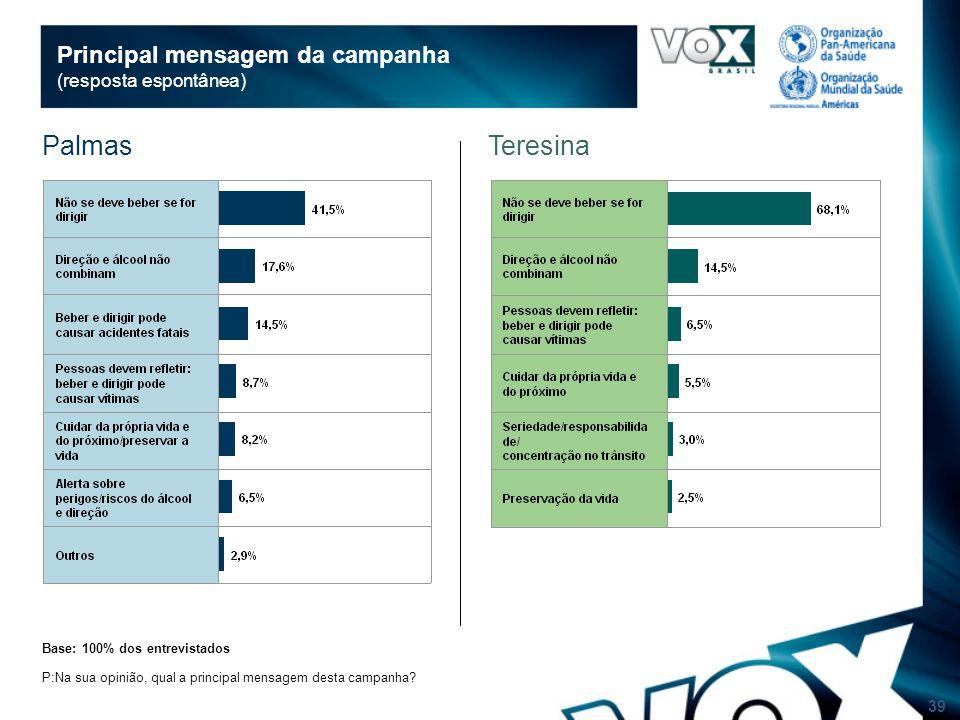 39 Principal mensagem da campanha (resposta espontânea) Base: 100% dos entrevistados P:Na sua opinião, qual a principal mensagem desta campanha.
