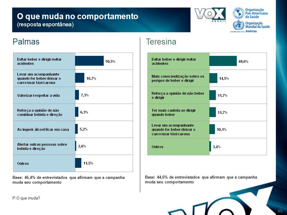 46 O que muda no comportamento (resposta espontânea) Base: 46,4% de entrevistados que afirmam que a campanha muda seu comportamento P:O que muda.