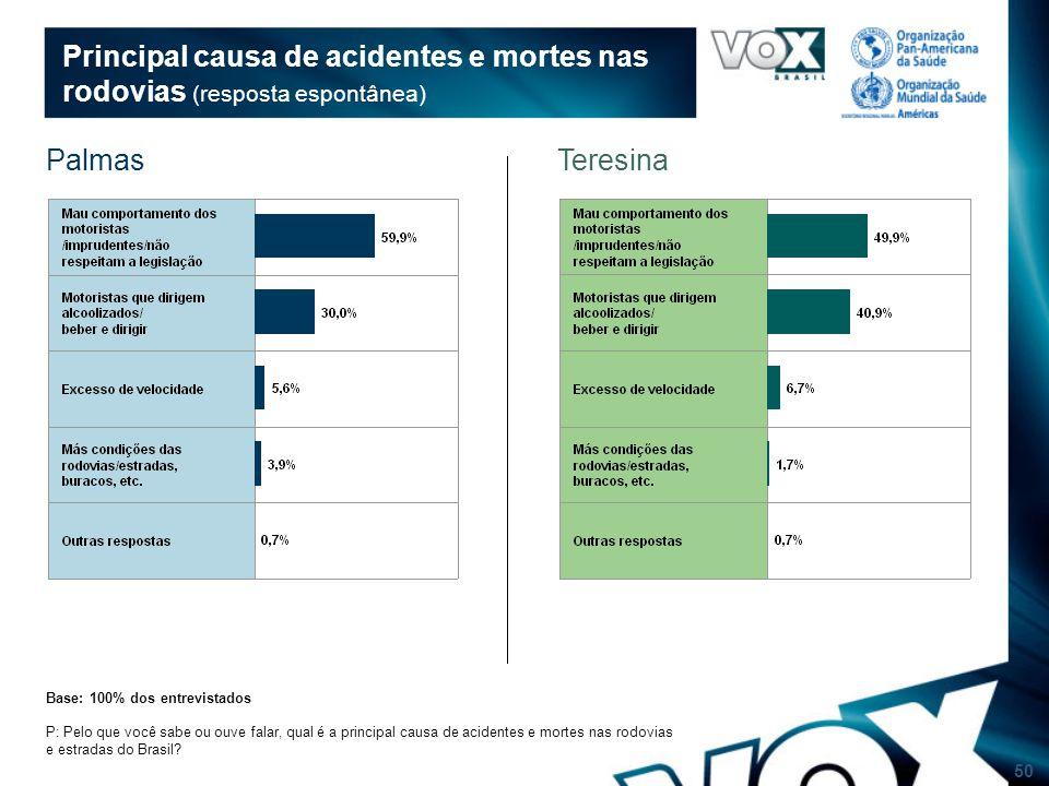 50 Principal causa de acidentes e mortes nas rodovias (resposta espontânea) P: Pelo que você sabe ou ouve falar, qual é a principal causa de acidentes e mortes nas rodovias e estradas do Brasil.