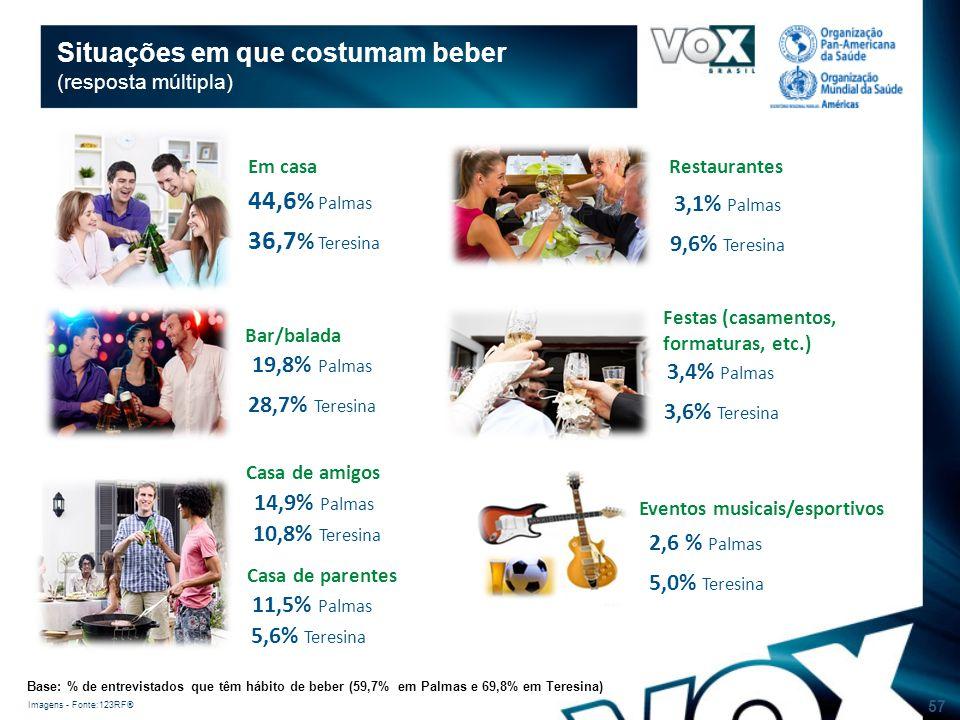 57 Em casa Bar/balada Casa de amigos Casa de parentes Restaurantes Festas (casamentos, formaturas, etc.) Eventos musicais/esportivos 44,6 % Palmas 36,7 % Teresina Situações em que costumam beber (resposta múltipla) 19,8% Palmas 28,7% Teresina 14,9% Palmas 10,8% Teresina 11,5% Palmas 5,6% Teresina 3,1% Palmas 9,6% Teresina 3,4% Palmas 3,6% Teresina 2,6 % Palmas 5,0% Teresina Imagens - Fonte:123RF® Base: % de entrevistados que têm hábito de beber (59,7% em Palmas e 69,8% em Teresina)