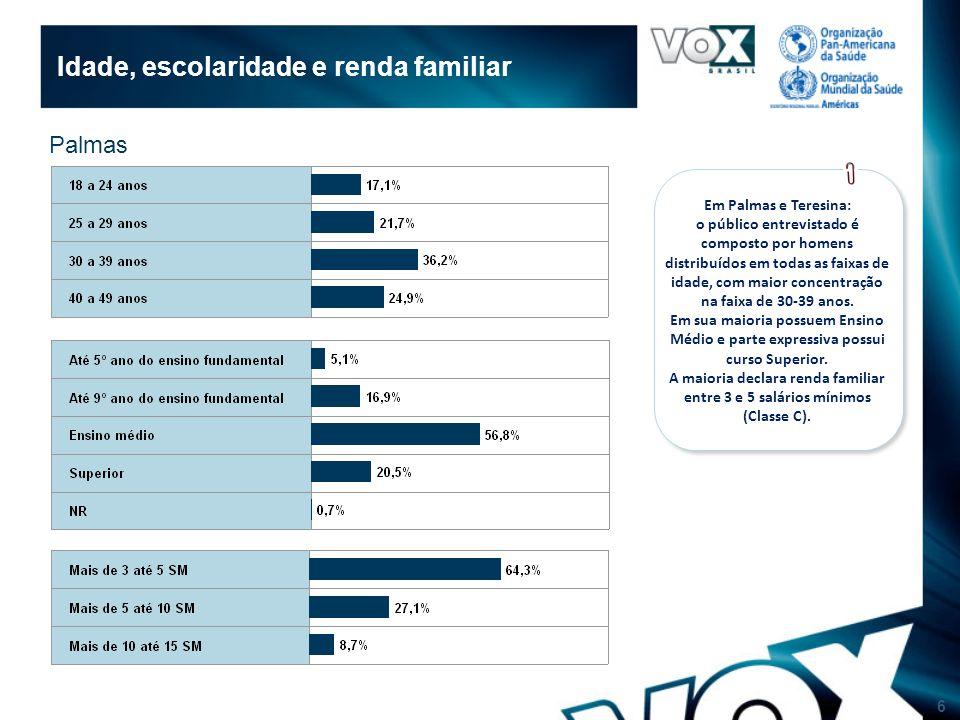 6 Idade, escolaridade e renda familiar Palmas Em Palmas e Teresina: o público entrevistado é composto por homens distribuídos em todas as faixas de idade, com maior concentração na faixa de 30-39 anos.