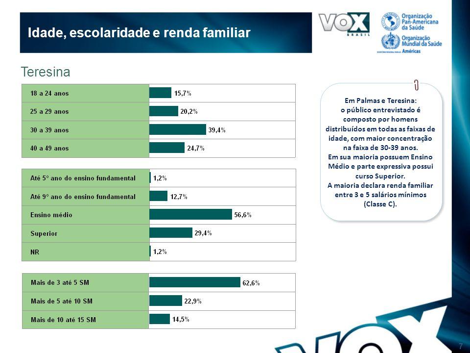 7 Idade, escolaridade e renda familiar Teresina Em Palmas e Teresina: o público entrevistado é composto por homens distribuídos em todas as faixas de idade, com maior concentração na faixa de 30-39 anos.