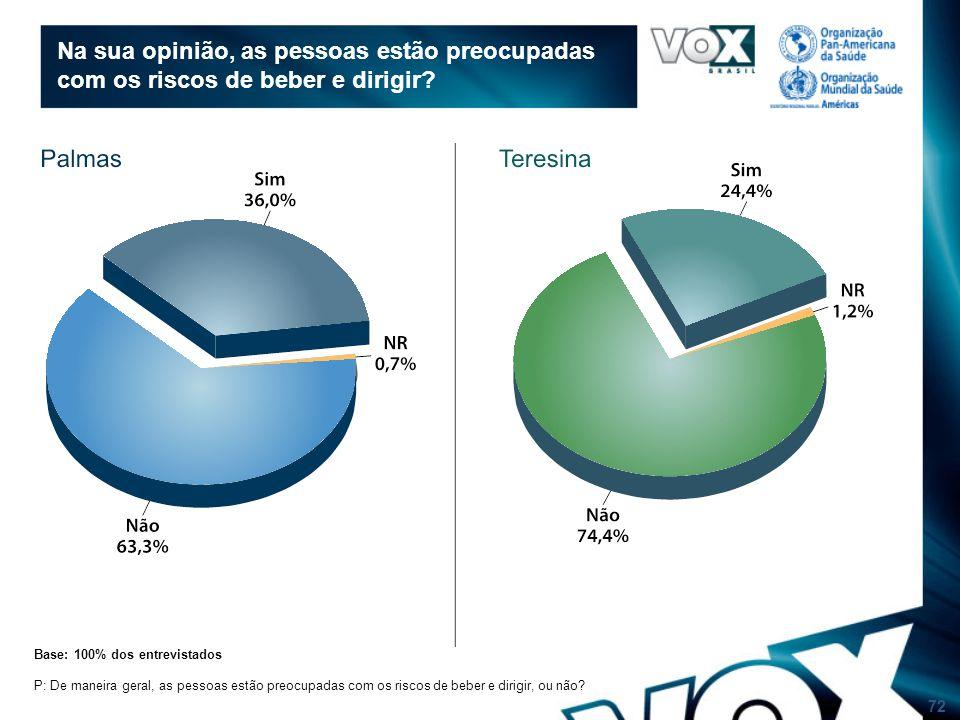 72 Na sua opinião, as pessoas estão preocupadas com os riscos de beber e dirigir.