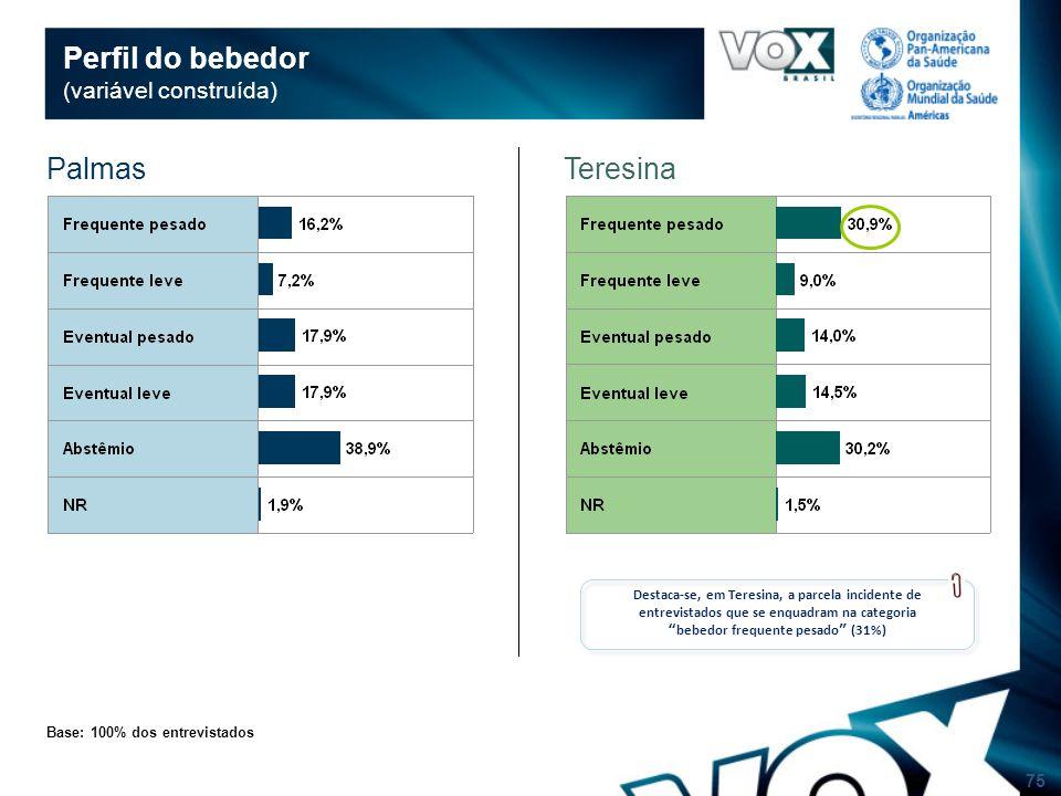 75 Perfil do bebedor (variável construída) Base: 100% dos entrevistados Destaca-se, em Teresina, a parcela incidente de entrevistados que se enquadram na categoria bebedor frequente pesado (31%) TeresinaPalmas
