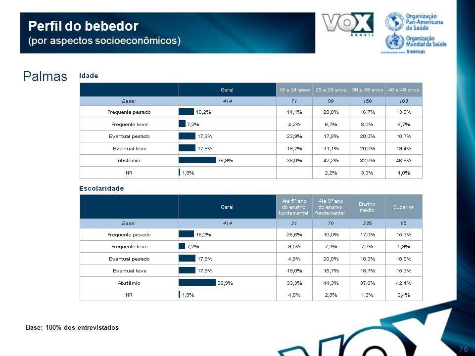 76 Perfil do bebedor (por aspectos socioeconômicos) Base: 100% dos entrevistados Palmas
