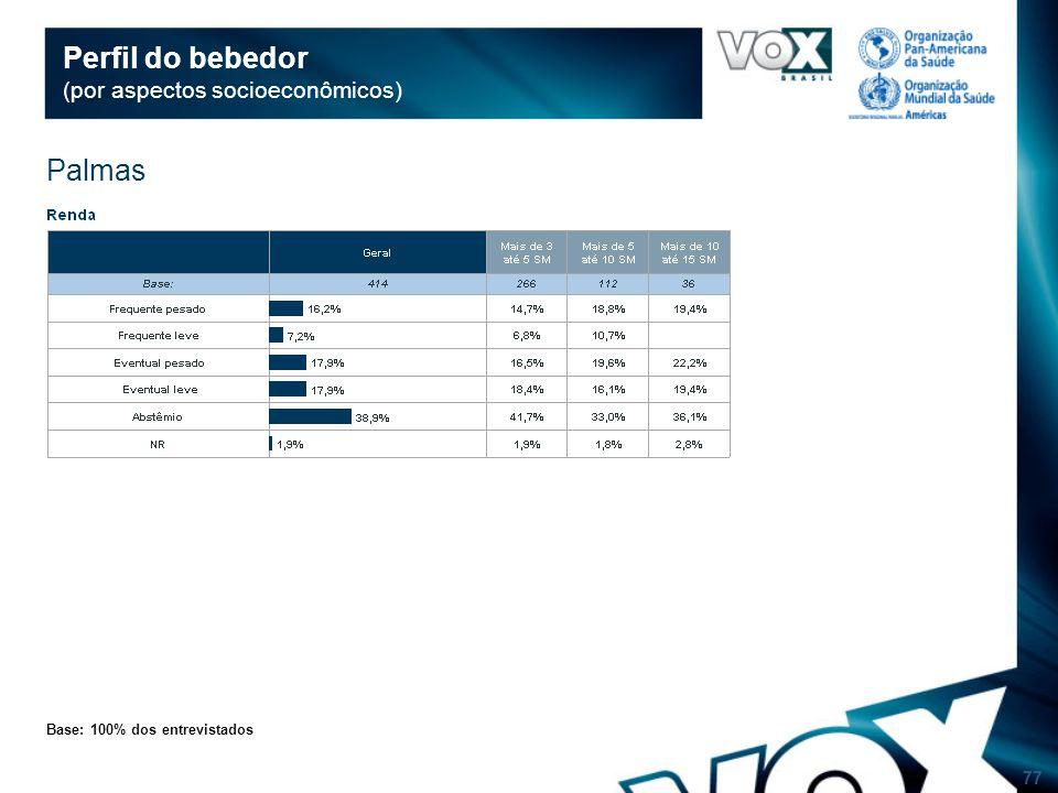 77 Perfil do bebedor (por aspectos socioeconômicos) Base: 100% dos entrevistados Palmas