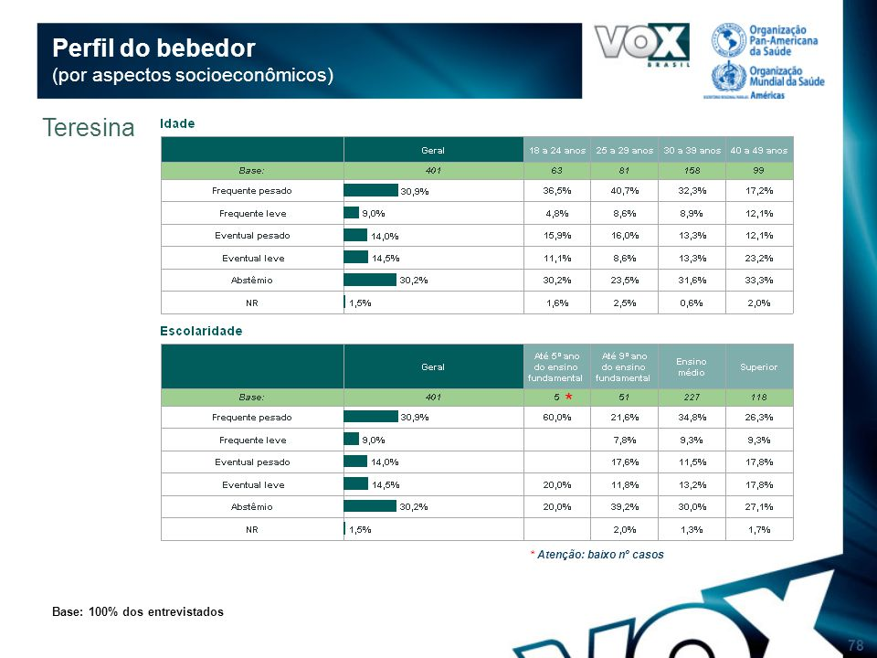 78 Perfil do bebedor (por aspectos socioeconômicos) Base: 100% dos entrevistados Teresina * * Atenção: baixo nº casos