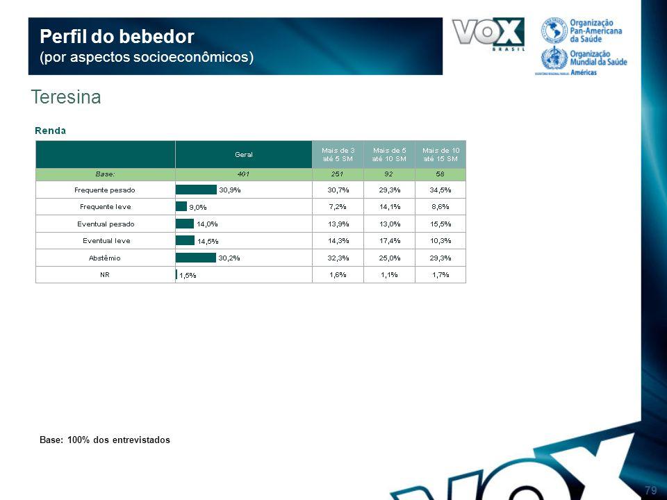 79 Perfil do bebedor (por aspectos socioeconômicos) Base: 100% dos entrevistados Teresina