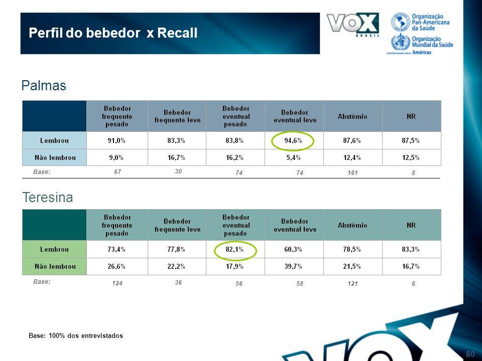 80 Perfil do bebedor x Recall Base: 100% dos entrevistados Palmas Teresina Base: 124 36 56581216 Base: 67 30 74 1618