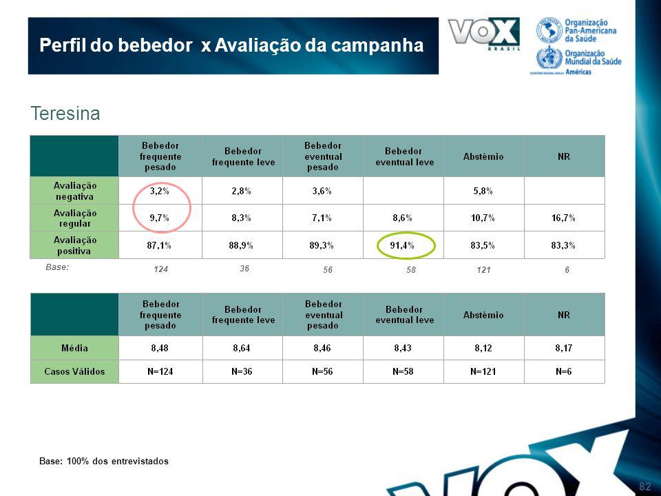 82 Perfil do bebedor x Avaliação da campanha Base: 100% dos entrevistados Teresina Base: 124 36 56581216