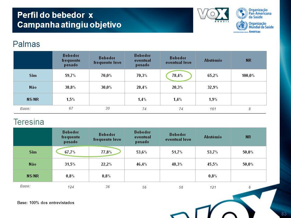 83 Perfil do bebedor x Campanha atingiu objetivo Base: 100% dos entrevistados Palmas Teresina Base: 124 36 56581216 Base: 67 30 74 1618