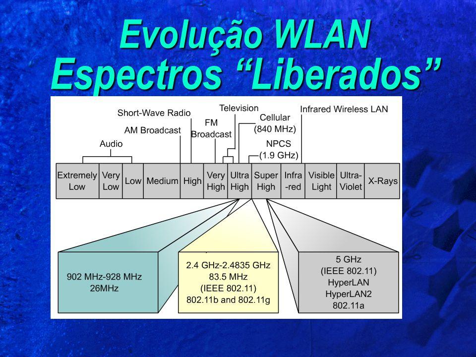 """Evolução WLAN Espectros """"Liberados"""""""