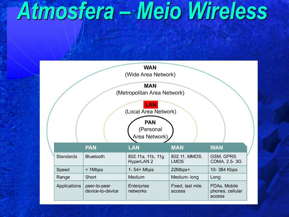 Atmosfera – Meio Wireless
