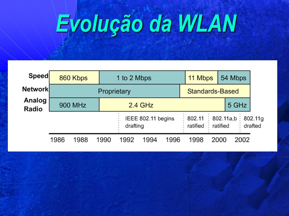 Wireless – 802.11 b