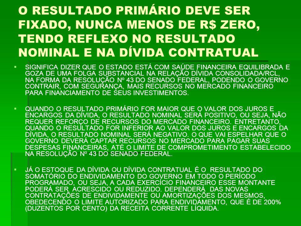 O RESULTADO PRIMÁRIO DEVE SER FIXADO, NUNCA MENOS DE R$ ZERO, TENDO REFLEXO NO RESULTADO NOMINAL E NA DÍVIDA CONTRATUAL   SIGNIFICA DIZER QUE O ESTADO ESTÁ COM SAÚDE FINANCEIRA EQUILIBRADA E GOZA DE UMA FOLGA SUBSTANCIAL NA RELAÇÃO DÍVIDA CONSOLIDADA/RCL, NA FORMA DA RESOLUÇÃO Nº 43 DO SENADO FEDERAL, PODENDO O GOVERNO CONTRAIR, COM SEGURANÇA, MAIS RECURSOS NO MERCADO FINANCEIRO PARA FINANCIAMENTO DE SEUS INVESTIMENTOS.