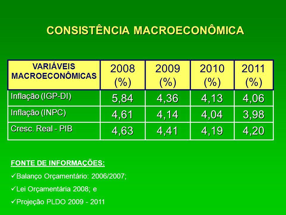 CONSISTÊNCIA MACROECONÔMICA VARIÁVEIS MACROECONÔMICAS 2008 (%) 2009 (%) 2010 (%) 2011 (%) Inflação (IGP-DI) 5,844,364,134,06 Inflação (INPC) 4,614,144,043,98 Cresc.