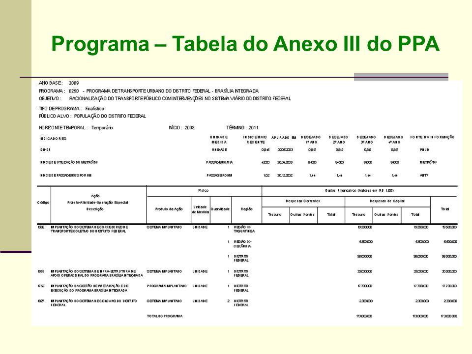 Programa – Tabela do Anexo III do PPA