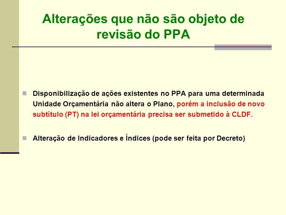 Alterações que não são objeto de revisão do PPA Disponibilização de ações existentes no PPA para uma determinada Unidade Orçamentária não altera o Pla