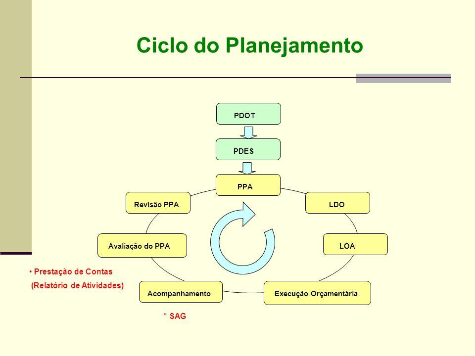Ciclo do Planejamento Revisão PPA PDOT PDES PPA LDO LOAAvaliação do PPA AcompanhamentoExecução Orçamentária * SAG Prestação de Contas (Relatório de At