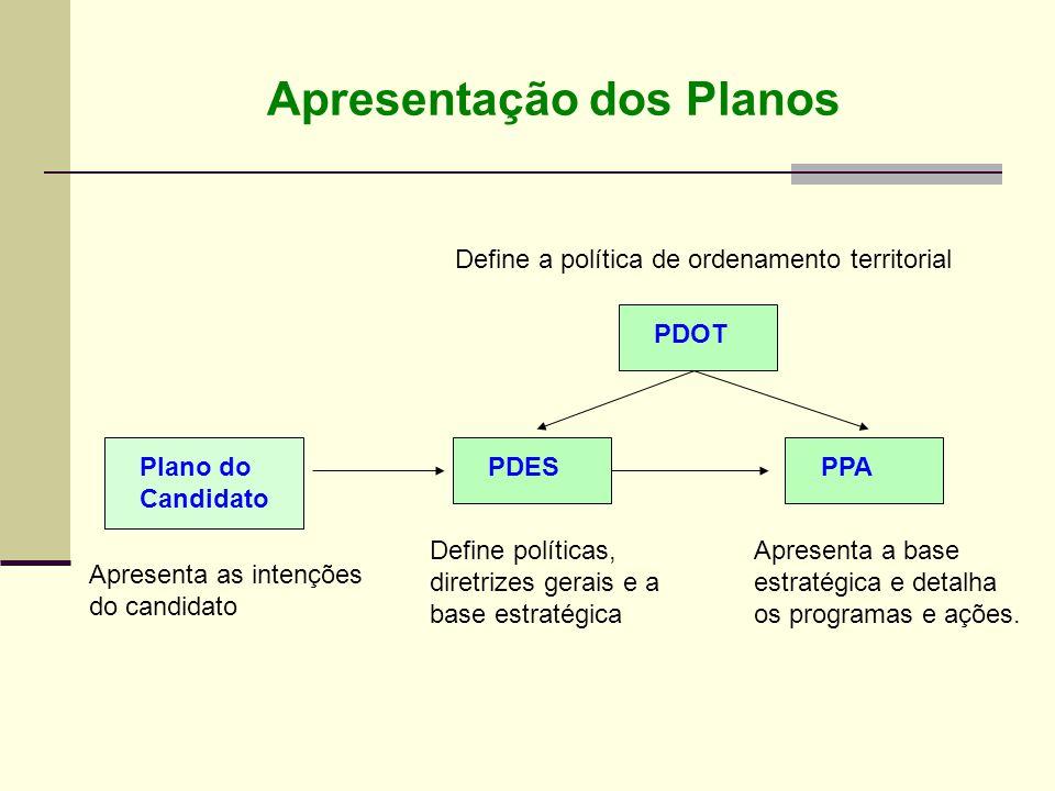 Apresentação dos Planos Plano do Candidato PDESPPA PDOT Apresenta as intenções do candidato Define políticas, diretrizes gerais e a base estratégica A