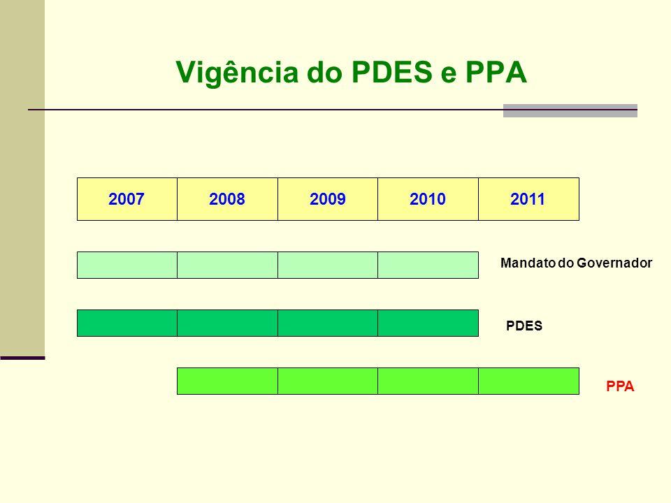 Vigência do PDES e PPA 20072008200920102011 Mandato do Governador PDES PPA