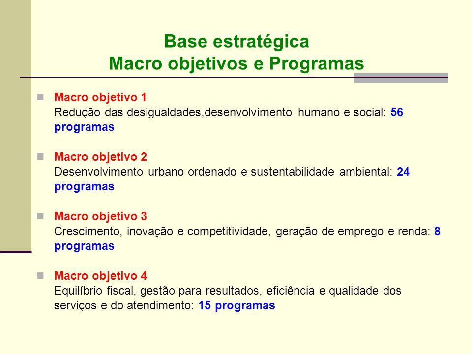 Base estratégica Macro objetivos e Programas Macro objetivo 1 Redução das desigualdades,desenvolvimento humano e social: 56 programas Macro objetivo 2