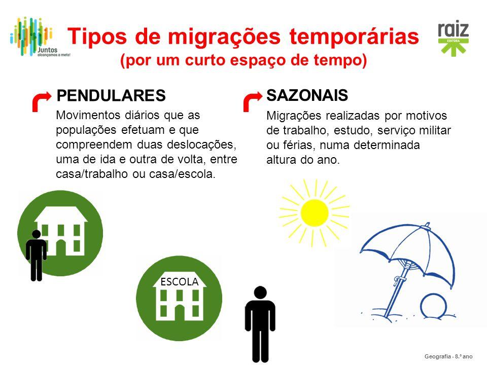 Geografia - 8.º ano ESCOLA Tipos de migrações temporárias (por um curto espaço de tempo) SAZONAIS Migrações realizadas por motivos de trabalho, estudo