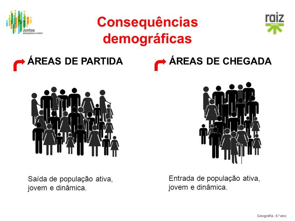 Geografia - 8.º ano Consequências demográficas ÁREAS DE PARTIDAÁREAS DE CHEGADA Saída de população ativa, jovem e dinâmica. Entrada de população ativa