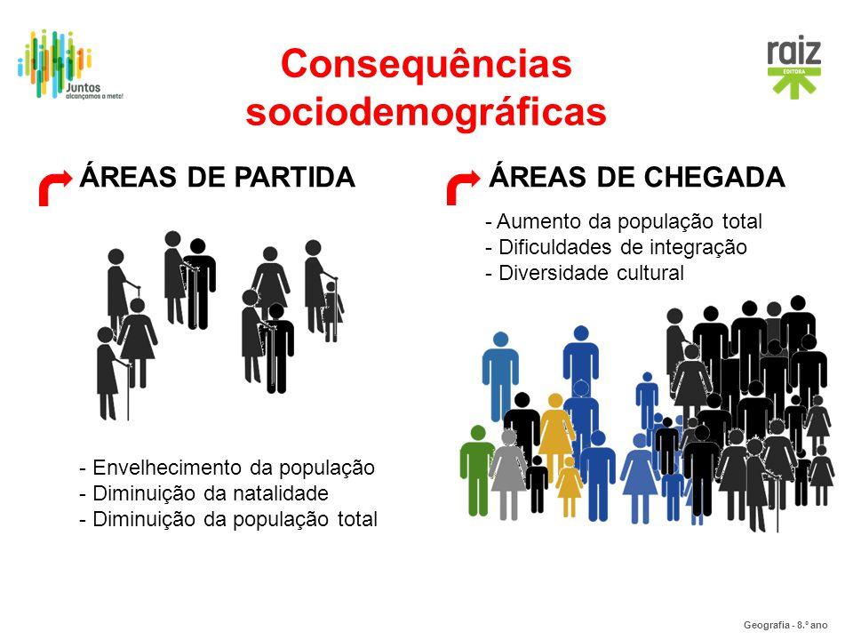 Geografia - 8.º ano Consequências sociodemográficas ÁREAS DE PARTIDAÁREAS DE CHEGADA - Envelhecimento da população - Diminuição da natalidade - Diminu
