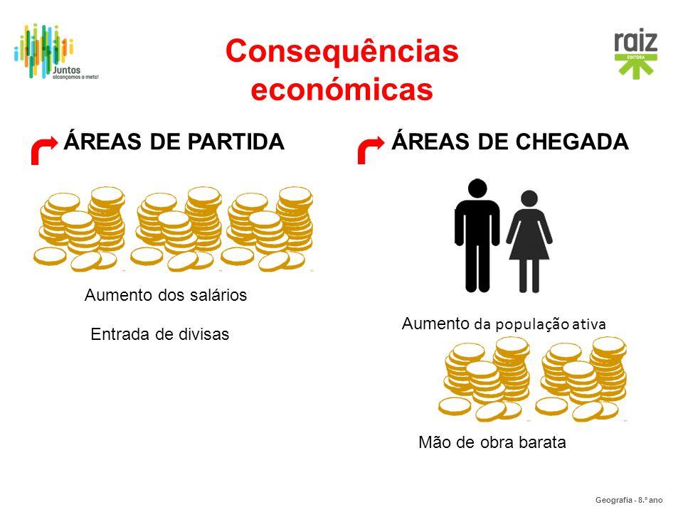 Geografia - 8.º ano Consequências económicas ÁREAS DE PARTIDAÁREAS DE CHEGADA Entrada de divisas Aumento dos salários Aumento da população ativa Mão d