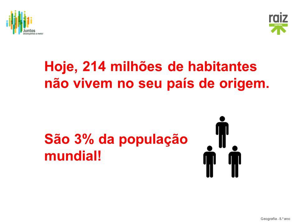 Geografia - 8.º ano Hoje, 214 milhões de habitantes não vivem no seu país de origem. São 3% da população mundial!