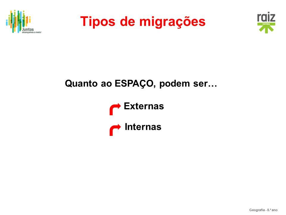 Geografia - 8.º ano Internas Externas Quanto ao ESPAÇO, podem ser… Tipos de migrações