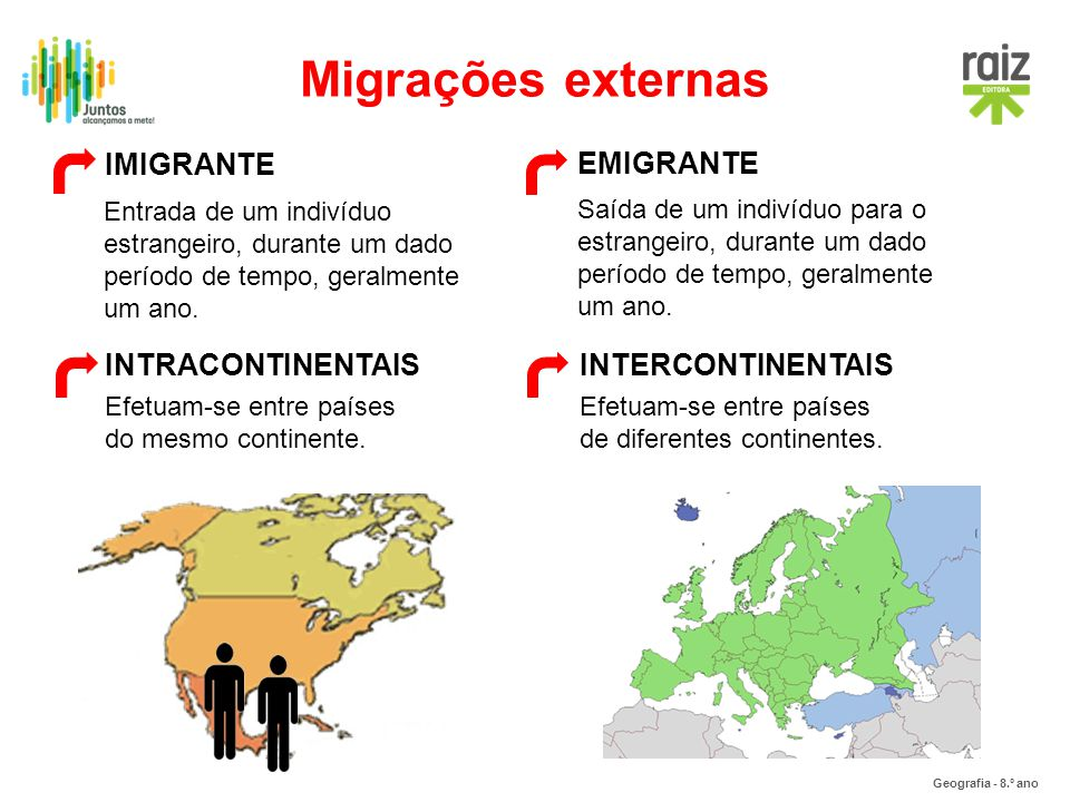 Geografia - 8.º ano Migrações externas EMIGRANTE IMIGRANTE INTERCONTINENTAISINTRACONTINENTAIS Entrada de um indivíduo estrangeiro, durante um dado per