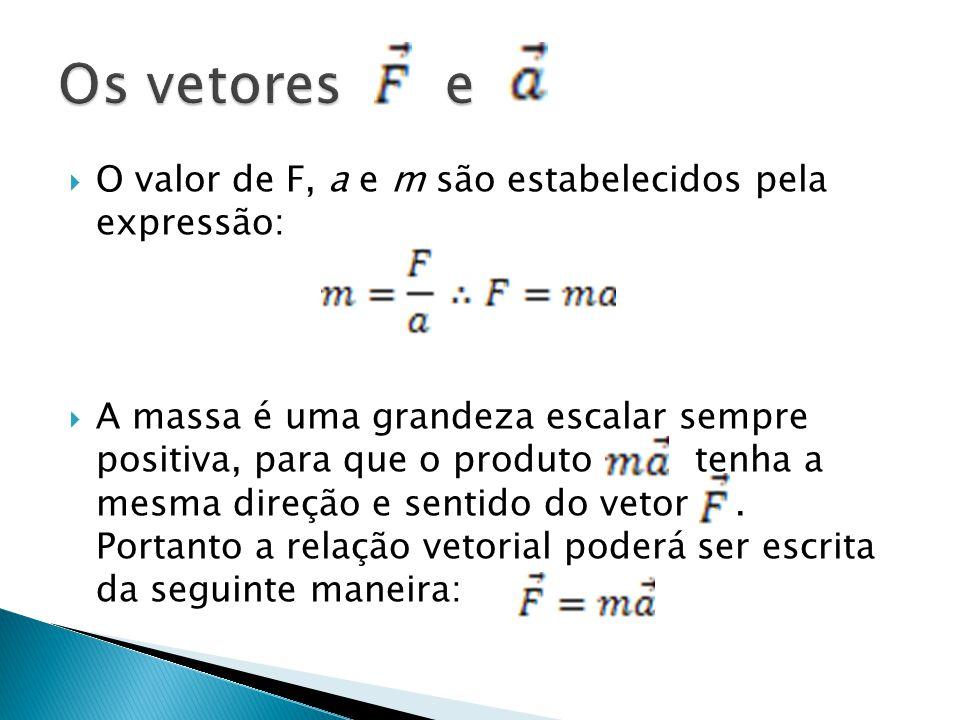  O valor de F, a e m são estabelecidos pela expressão:  A massa é uma grandeza escalar sempre positiva, para que o produto tenha a mesma direção e s