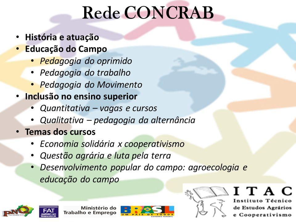 Rede CONCRAB História e atuação Educação do Campo Pedagogia do oprimido Pedagogia do trabalho Pedagogia do Movimento Inclusão no ensino superior Quant